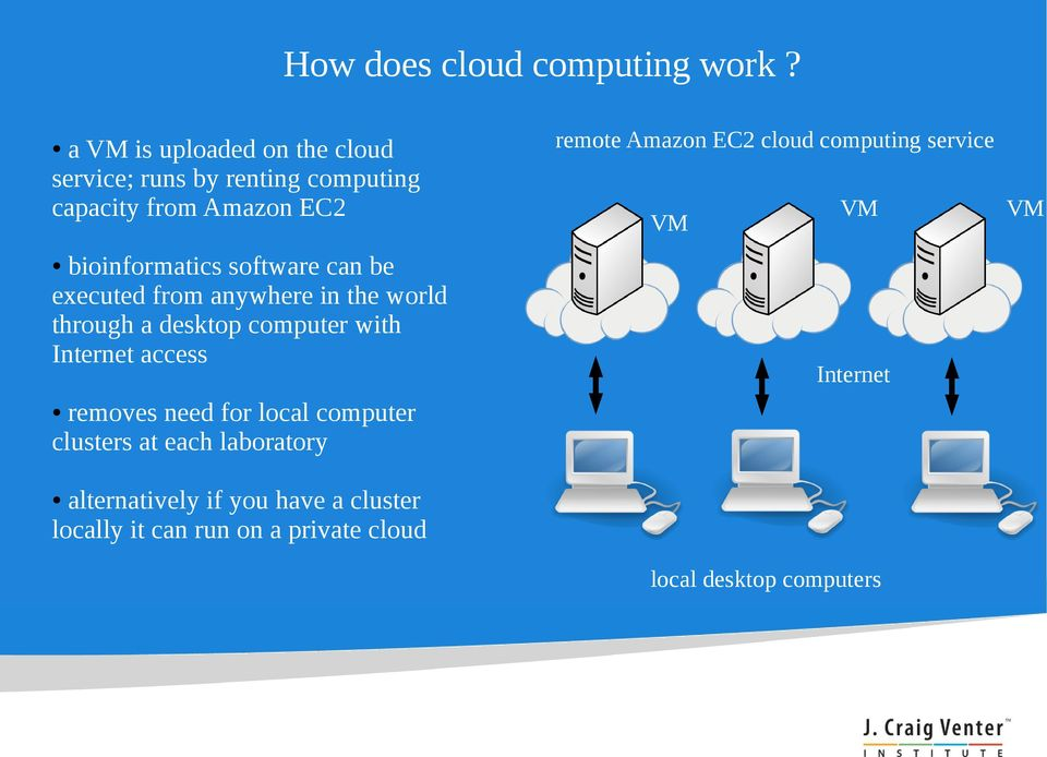 can be executed from anywhere in the world through a desktop computer with Internet access remote Amazon EC2