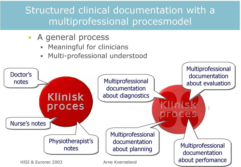 Multiprofessional documentation about diagnostics Multiprofessional documentation about planning Multiprofessional documentation about