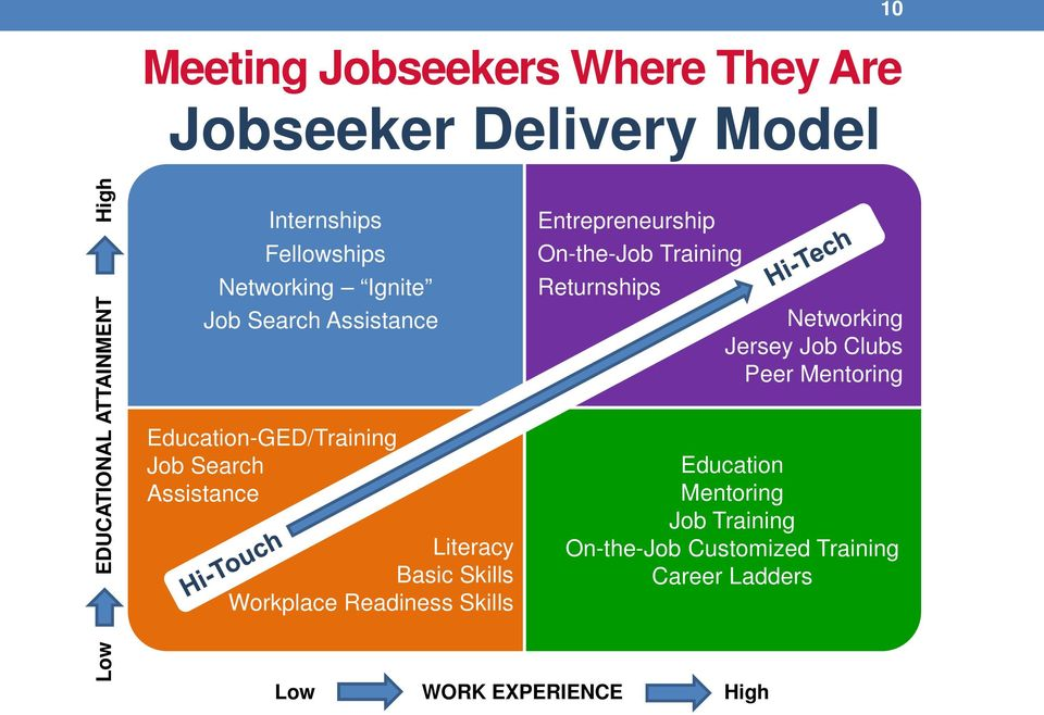 Skills Workplace Readiness Skills Entrepreneurship On-the-Job Training Returnships Networking Jersey Job Clubs