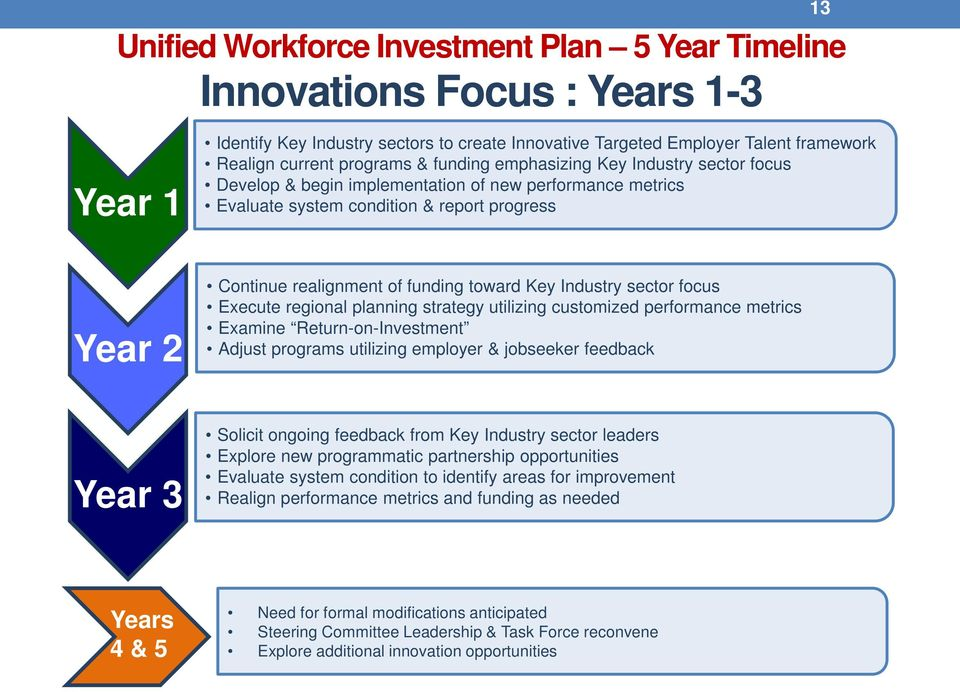 toward Key Industry sector focus Execute regional planning strategy utilizing customized performance metrics Examine Return-on-Investment Adjust programs utilizing employer & jobseeker feedback Year