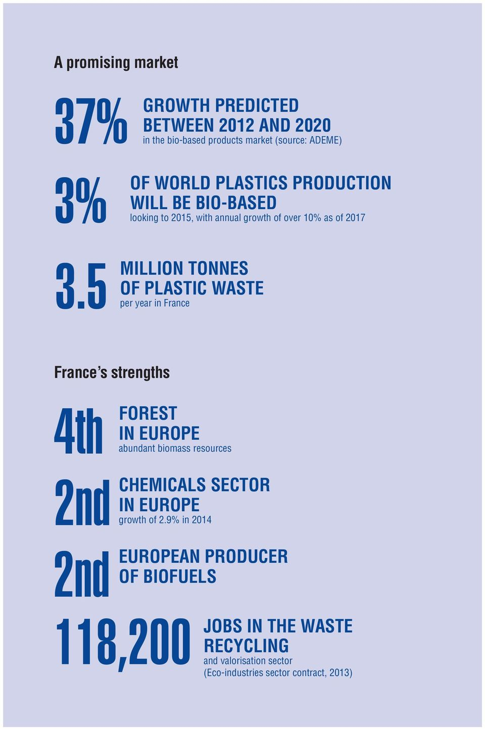 5 million tonnes of plastic waste per year in France France s strengths 4th 2nd FOREST IN EUROPE abundant biomass resources
