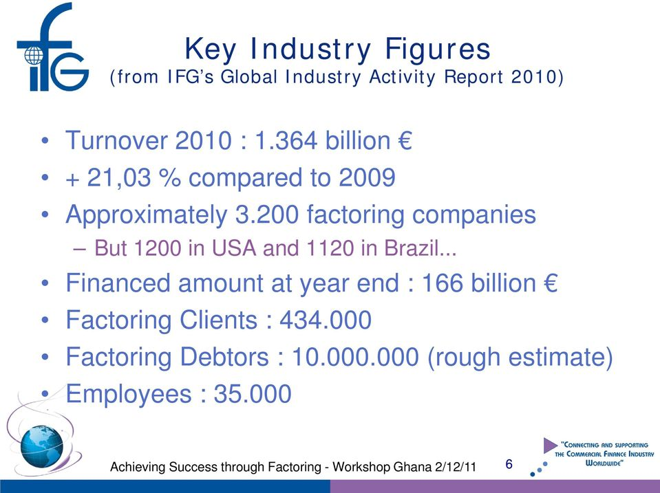 200 factoring companies But 1200 in USA and 1120 in Brazil.