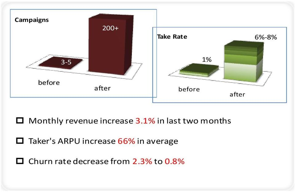 1% in last two months p Taker's ARPU increase