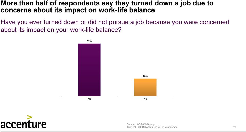 not pursue a job because you were concerned about its impact on your