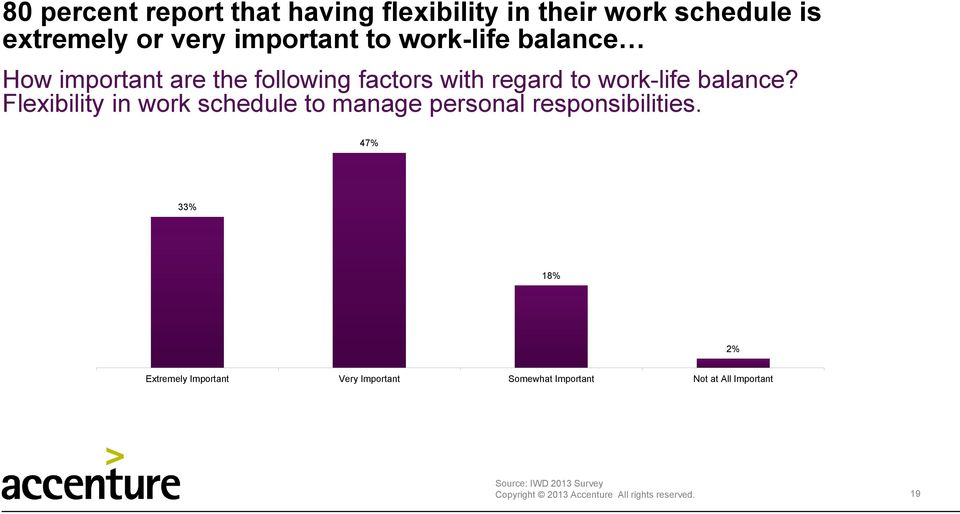 Flexibility in work schedule to manage personal responsibilities.