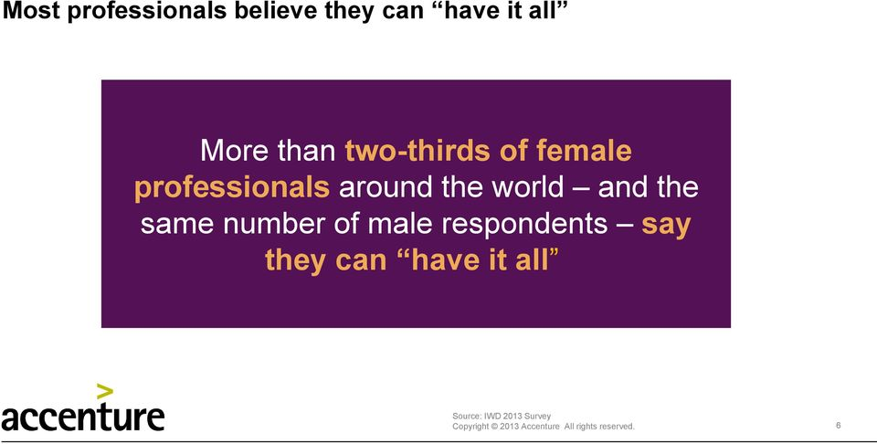 world and the same number of male respondents say they