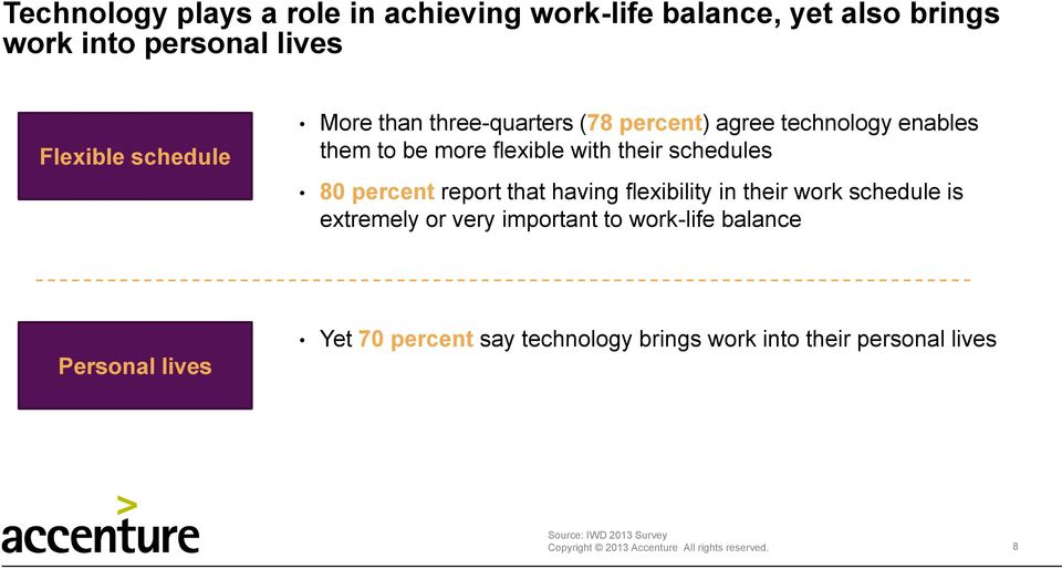 percent report that having flexibility in their work schedule is extremely or very important to work-life balance