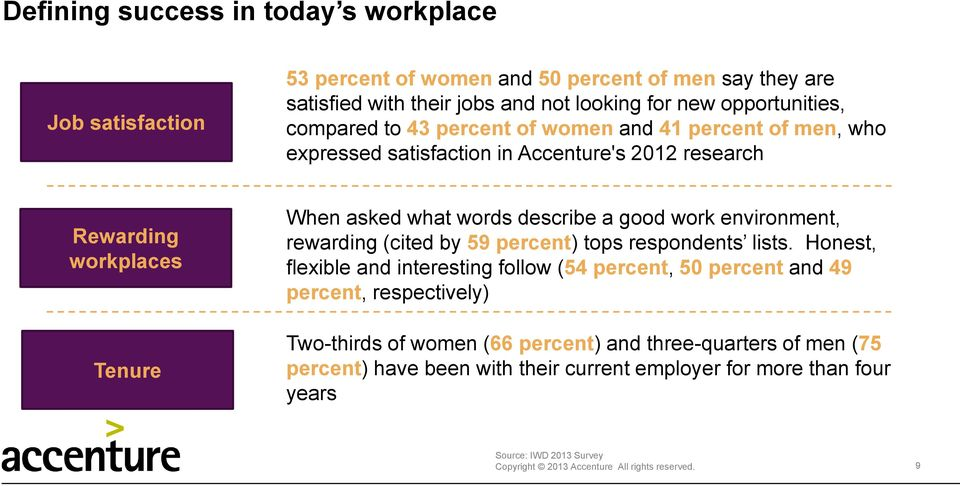 good work environment, rewarding (cited by 59 percent) tops respondents lists.