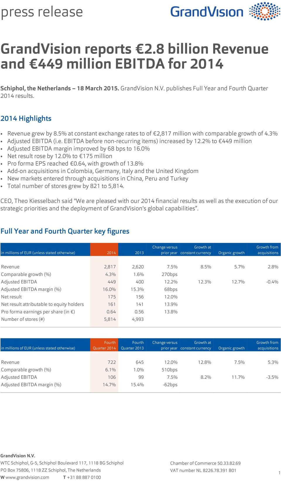 2% to 449 million Adjusted EBITDA margin improved by 68 bps to 16.0% Net result rose by 12.0% to 175 million Pro forma EPS reached 0.64, with growth of 13.