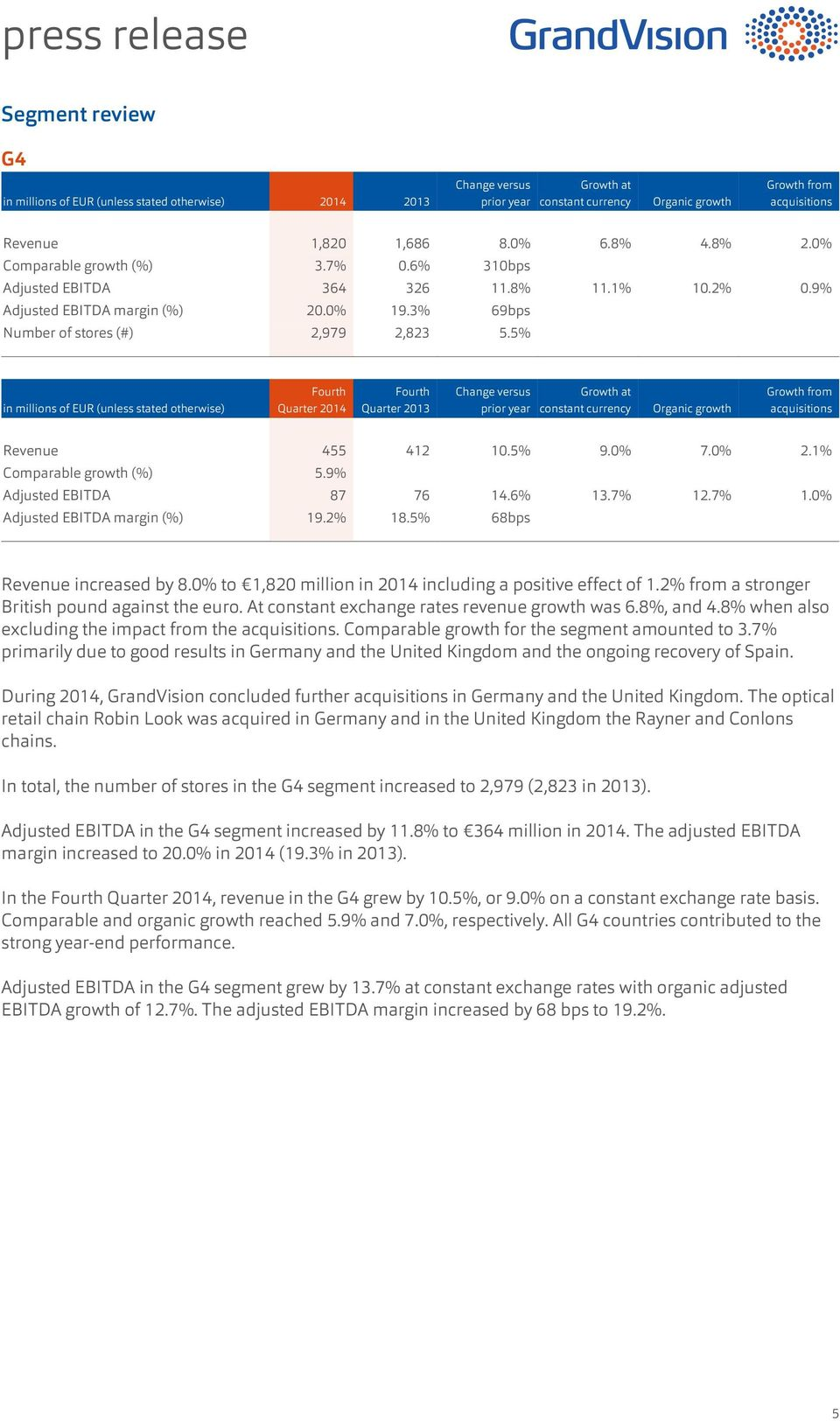 1% Comparable growth (%) 5.9% Adjusted EBITDA 87 76 14.6% 13.7% 12.7% 1.0% Adjusted EBITDA margin (%) 19.2% 18.5% 68bps Revenue increased by 8.