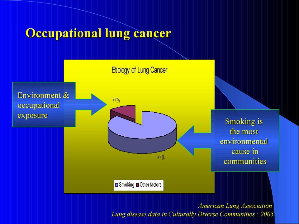 cause in communities Smoking Other factors American Lung