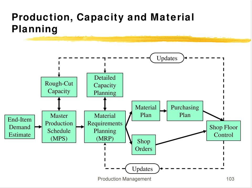 Schedule (MPS) Material Requirements Planning (MRP) Material Plan Shop