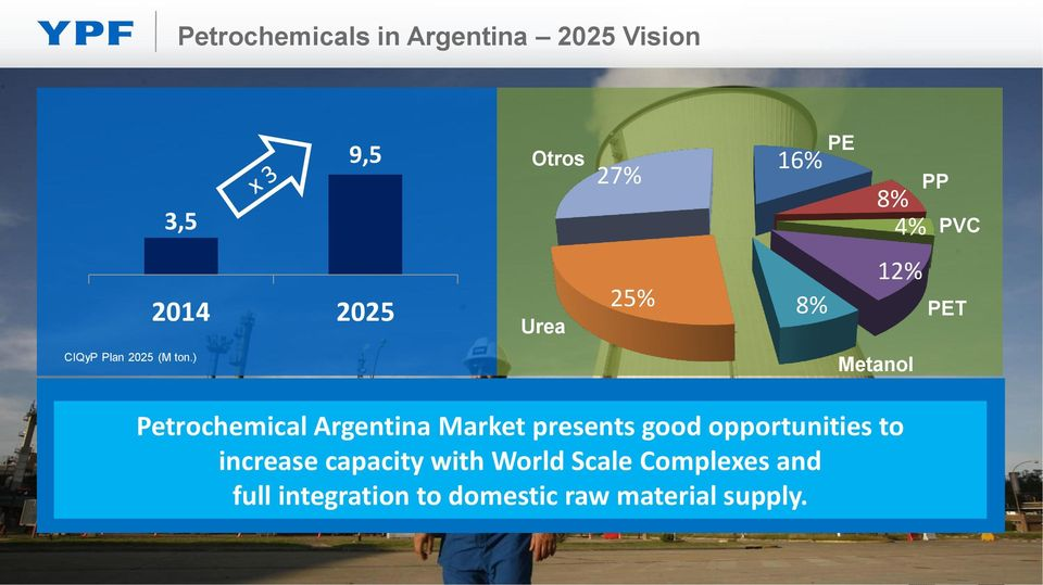 ) Metanol Petrochemical Argentina Market presents good opportunities to