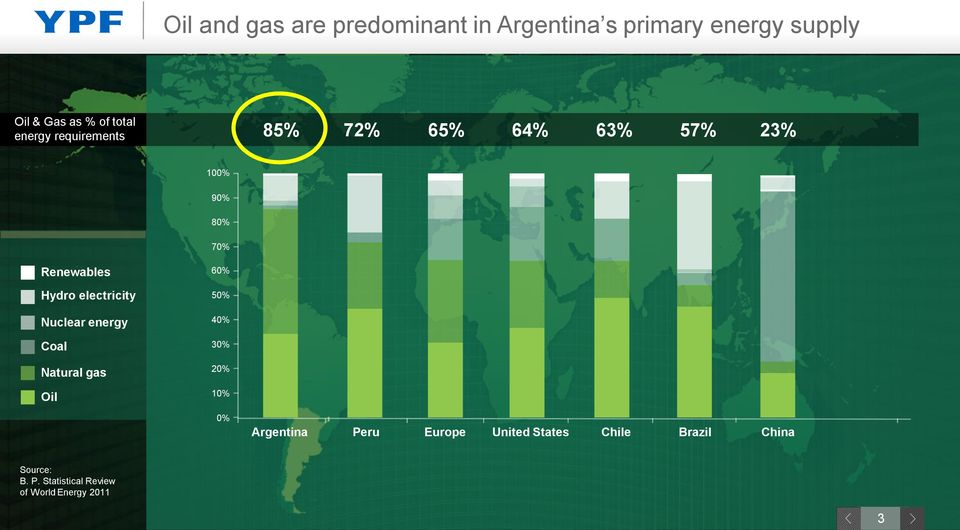 electricity Nuclear energy Coal Natural gas Oil 60% 50% 40% 30% 20% 10% 0% Argentina