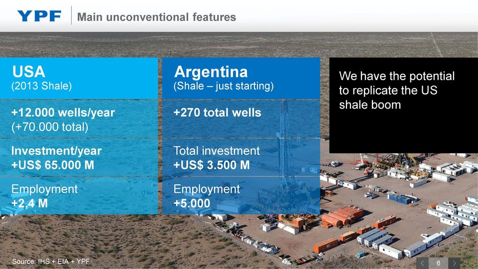 000 M Employment +2,4 M Argentina (Shale just starting) +270 total wells