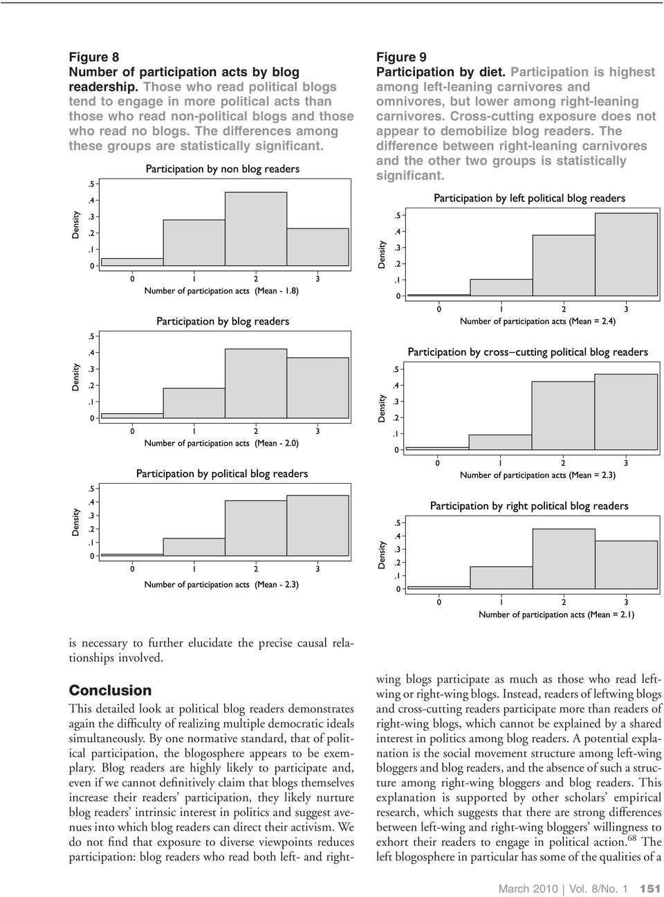 Participation is highest among left-leaning carnivores and omnivores, but lower among right-leaning carnivores. Cross-cutting exposure does not appear to demobilize blog readers.