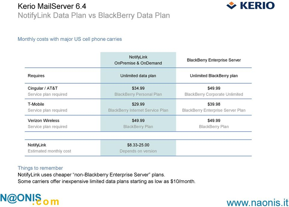 99 BlackBerry Internet Service Plan $49.99 BlackBerry Plan $49.99 BlackBerry Corporate Unlimited $39.98 BlackBerry Enterprise Server Plan $49.