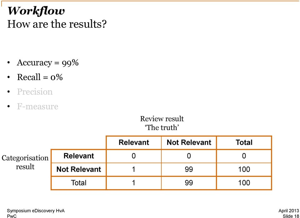 Review result The truth Relevant Not Relevant Total