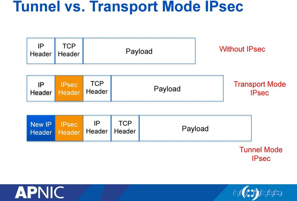 Without IPsec IP Header IPsec Header TCP Header