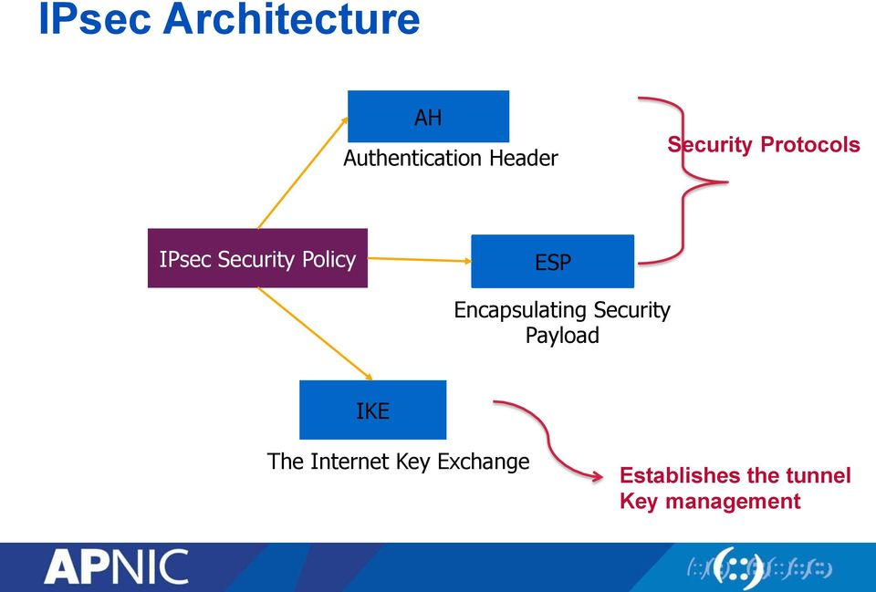 Encapsulating Security Payload IKE The