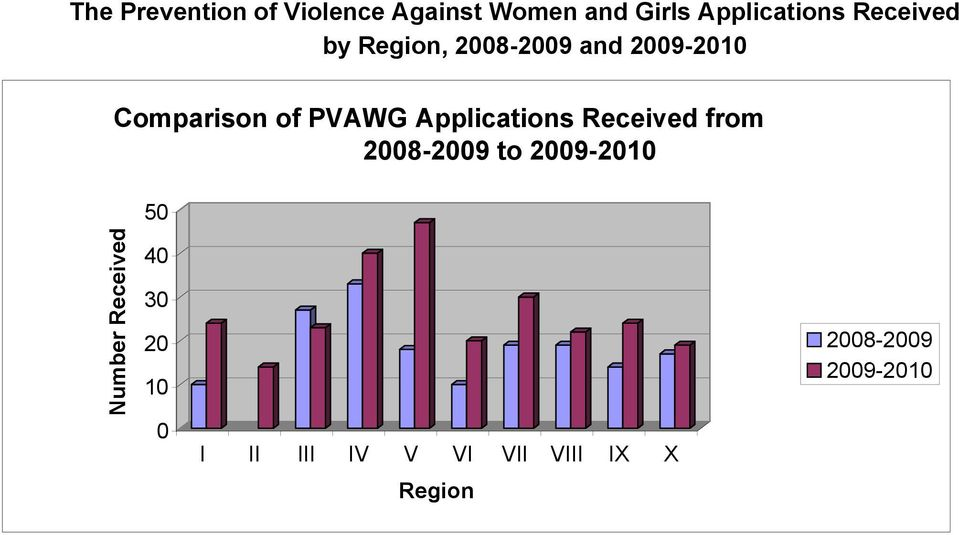 Comparison of PAWG Applications Received from 2008-2009 to