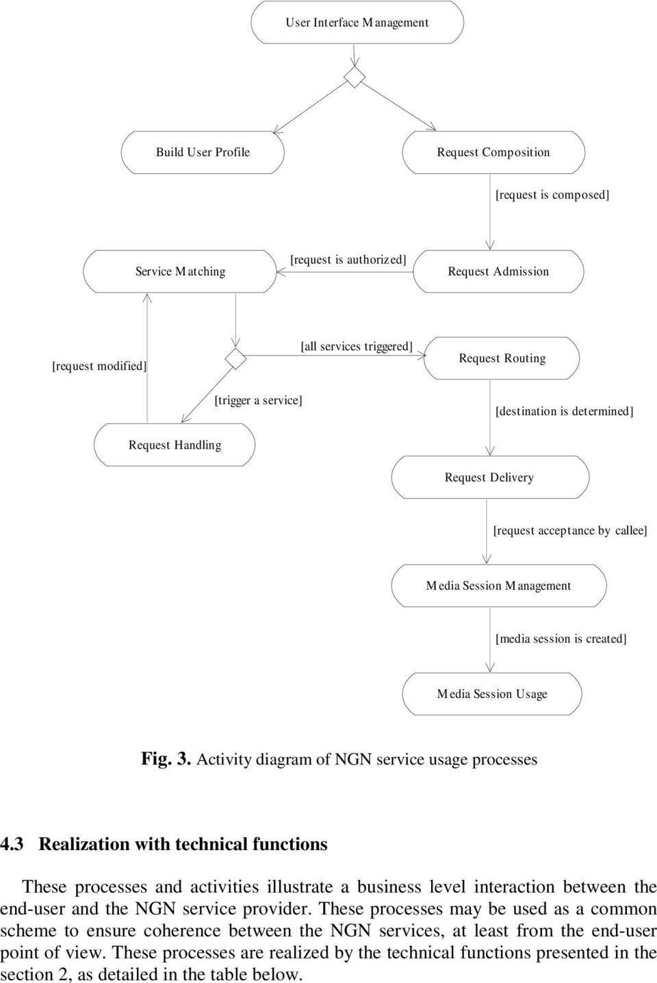 3. Activity diagram of NGN service usage processes 4.