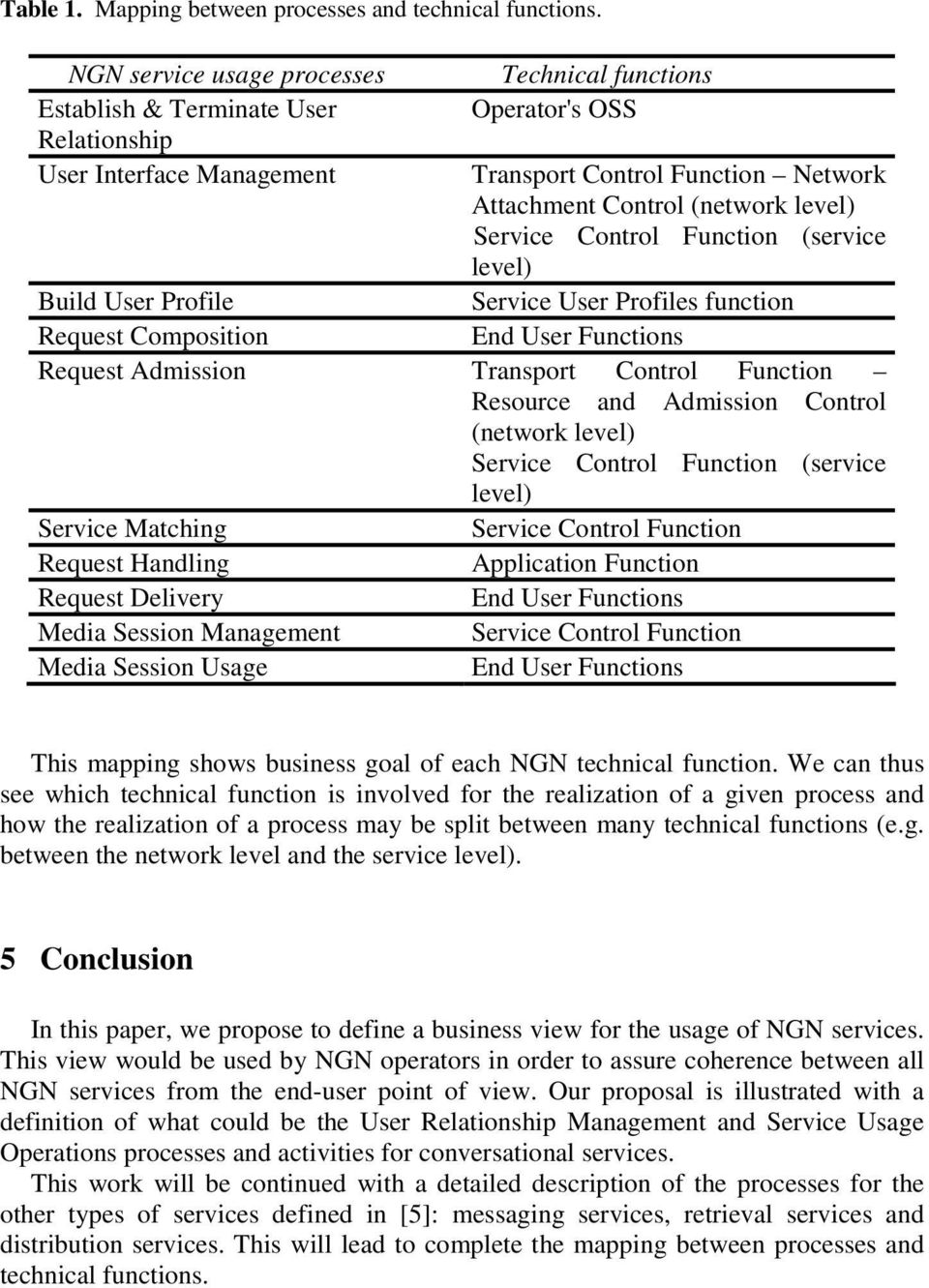 Service Control Function (service level) Service User Profiles function End User Functions Build User Profile Request Composition Request Admission Transport Control Function Resource and Admission