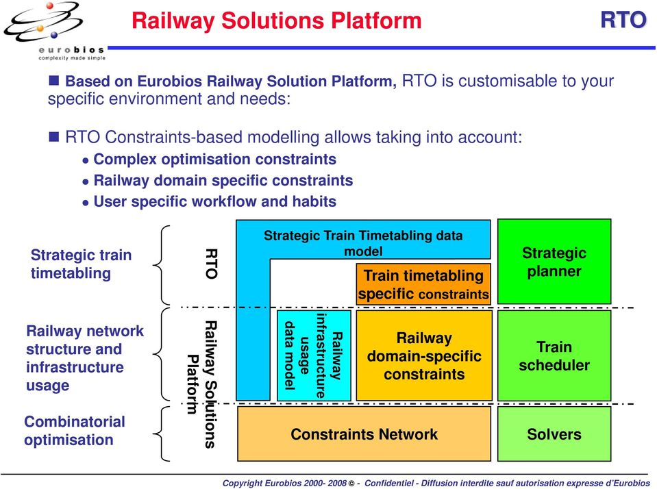 Strategic Train Timetabling data model Train timetabling specific constraints Strategic planner Railway network structure and infrastructure usage