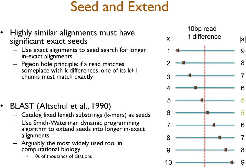 7 4 6! BLAST (Altschul et al., 1990)! Catalog fixed length substrings (k-mers) as seeds!