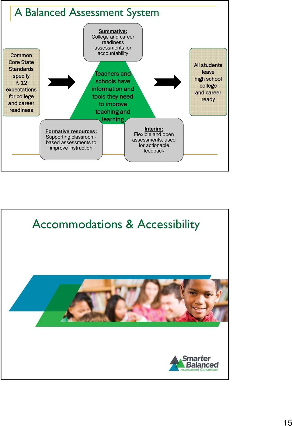 accountability Teachers and schools have information and tools they need to improve teaching and learning Interim: Flexible and