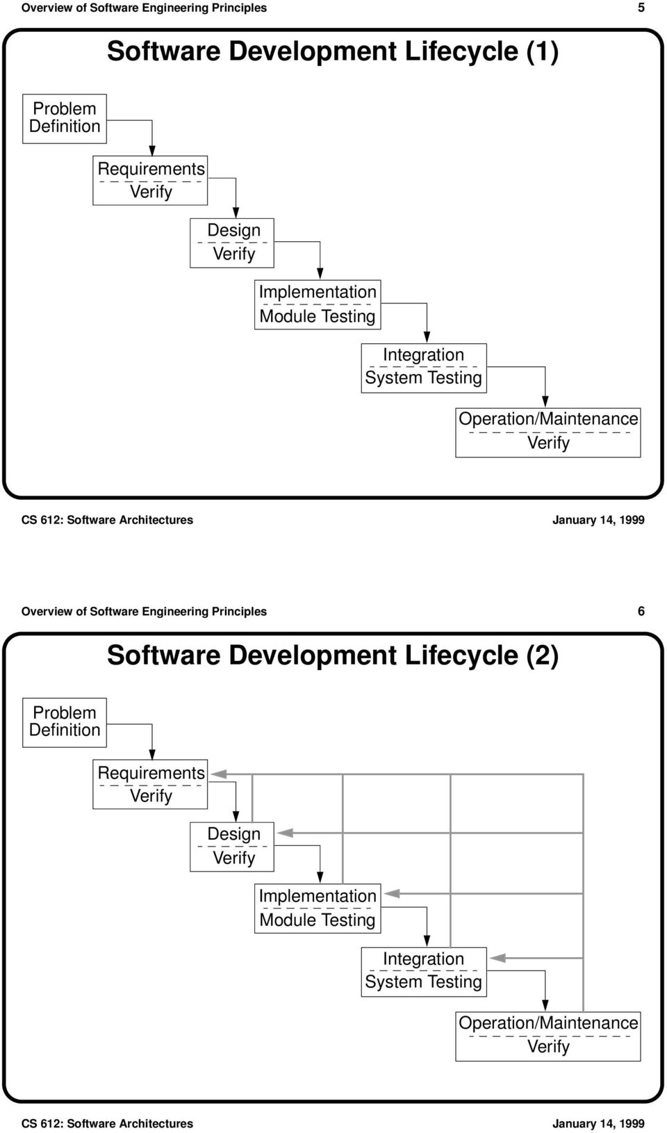 Overview of Software Engineering Principles 6 Software Development Lifecycle (2) Problem Definition