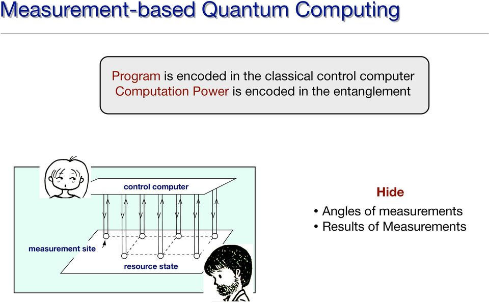 8, 2008) Measurement-based Quantum Computing angled states exploited in measurement-based f the classical computer that controls the meaal resource power, leading naturally to a notion computation.