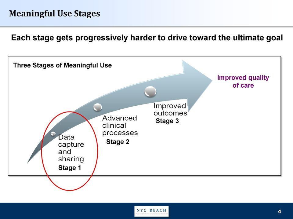 ultimate goal Three Stages of Meaningful