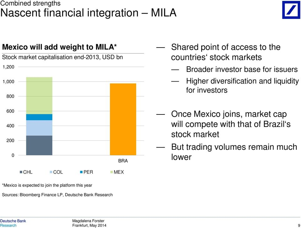 and liquidity for investors 600 400 200 0 BRA CHL COL PER MEX Once Mexico joins, market cap will compete with that of Brazil s