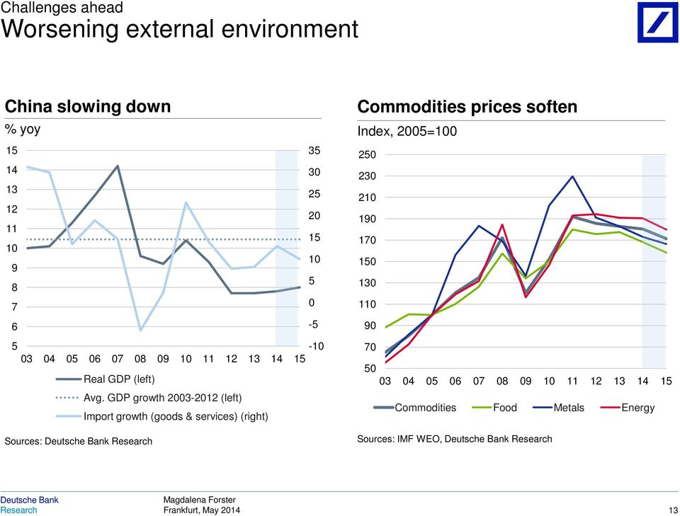 GDP growth 2003-2012 (left) Import growth (goods & services) (right) Sources: Commodities prices soften