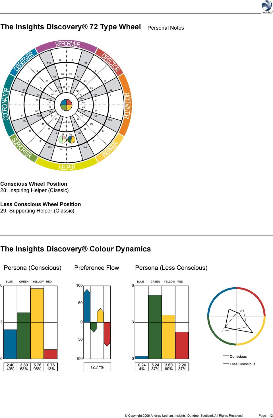 Supporting Helper (Classic) The Insights Discovery Colour Dynamics
