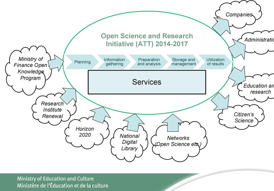 Services Storage and management Utilization of results Education an research Research
