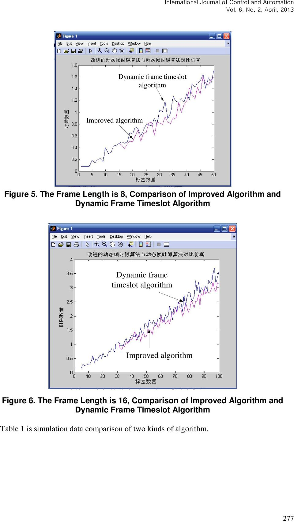 Dynamic frame timeslot algorithm Improved algorithm Figure 6.