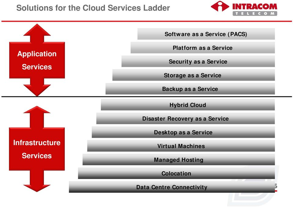 as a Service Hybrid Cloud Disaster Recovery as a Service Infrastructure Services