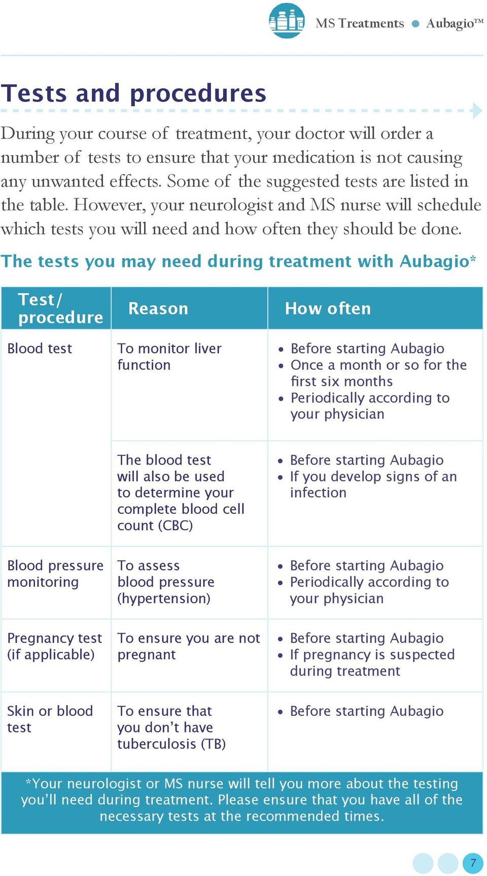 The tests you may need during treatment with Aubagio* Test/ procedure Blood test Reason To monitor liver function How often Before starting Aubagio Once a month or so for the first six months