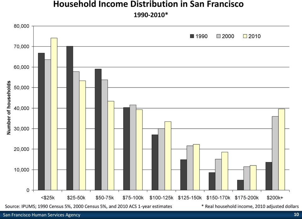 $125-150k $150-170k $175-200k $200k+ Source: IPUMS; 1990 Census 5%, 2000 Census 5%, and 2010 ACS
