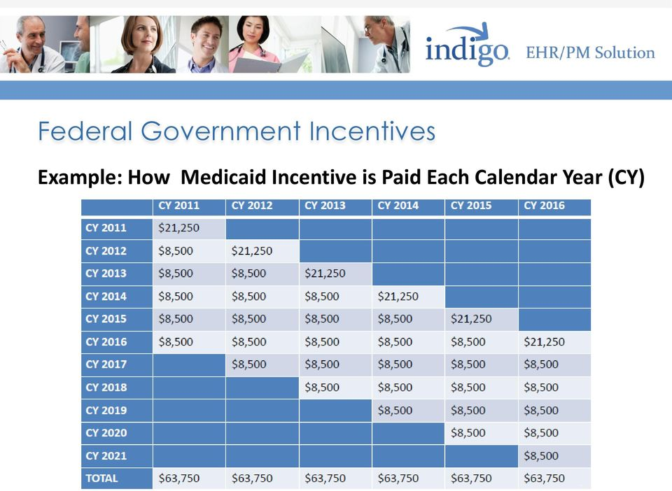 Medicaid Incentive is