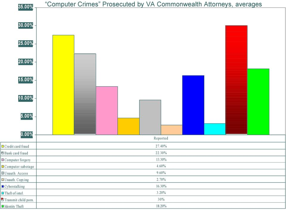 30% Computer forgery 13.30% Computer sabotage 4.60% Unauth. Access 9.60% Unauth. Copying 2.