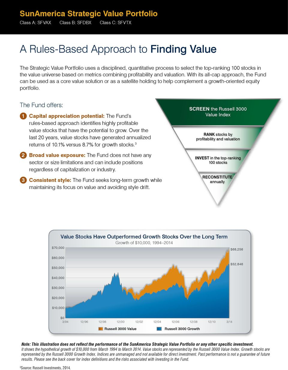 With its all-cap approach, the Fund can be used as a core value solution or as a satellite holding to help complement a growth-oriented equity portfolio.