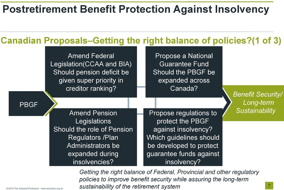 Propose a National Guarantee Fund Should the PBGF be expanded across Canada? Propose regulations to protect the PBGF against insolvency?