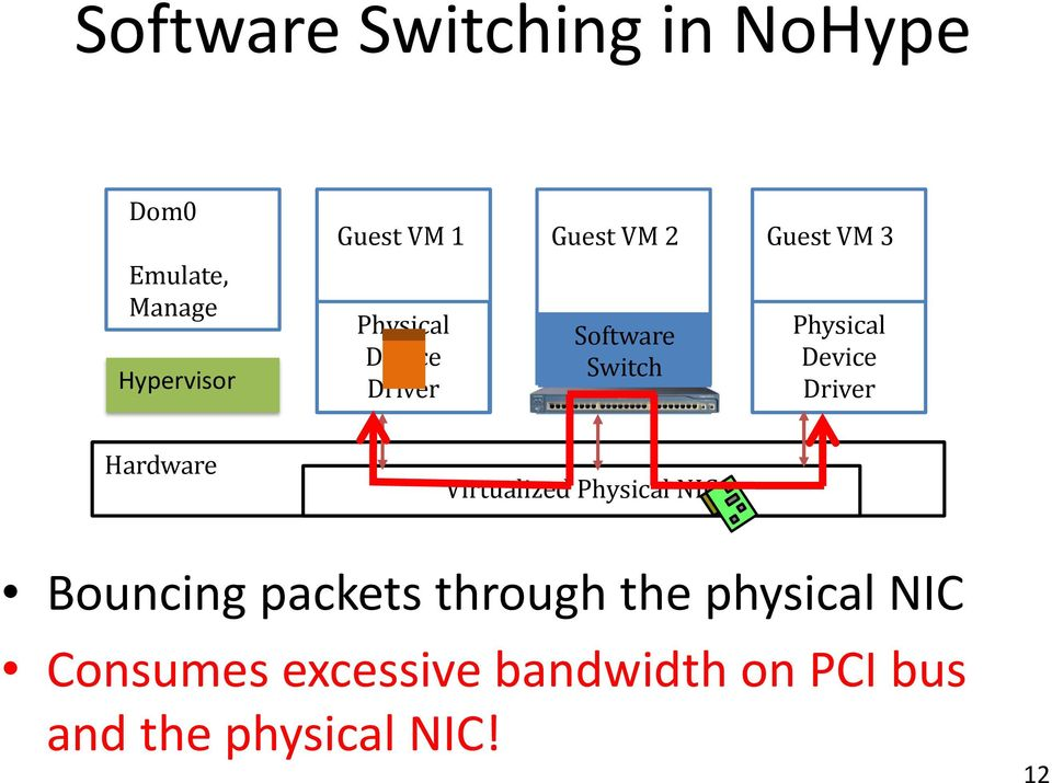 Physical NIC Bouncing packets through the physical NIC