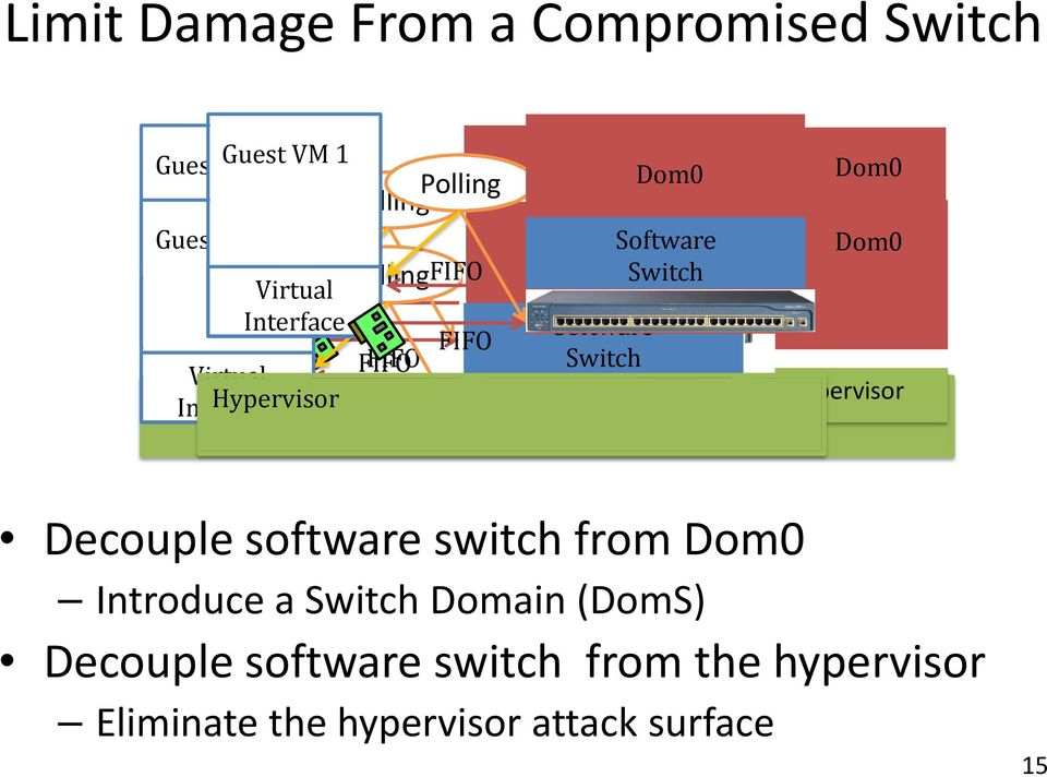 software switch from Introduce a Domain (DomS) Decouple software