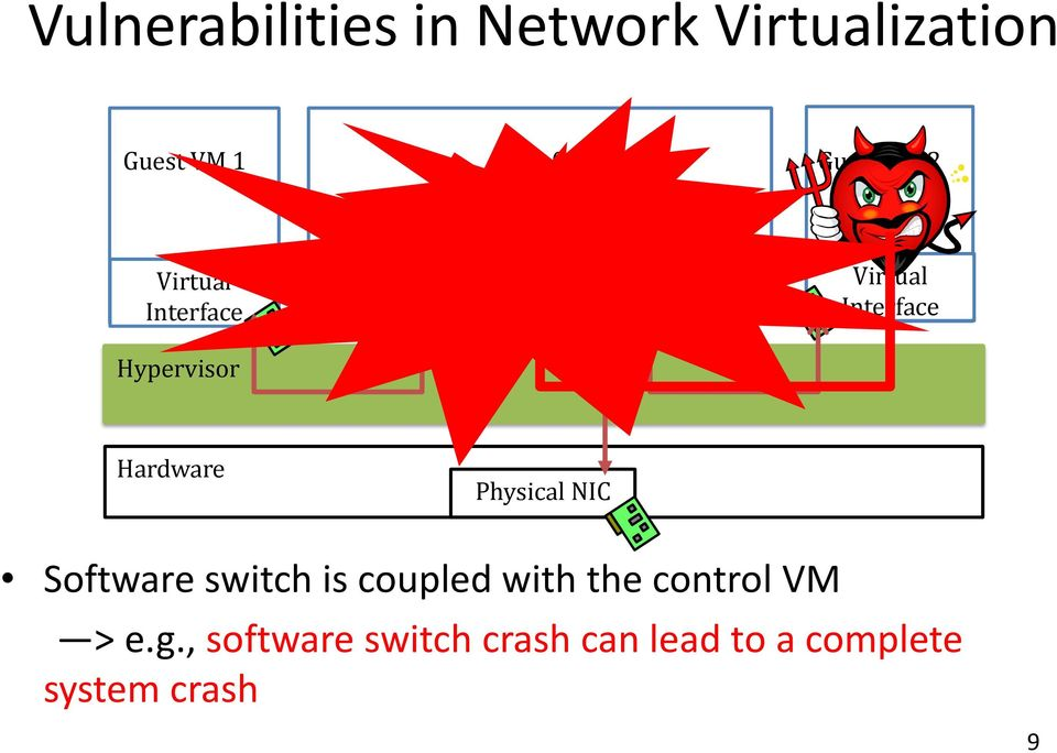with the control VM > e.g.