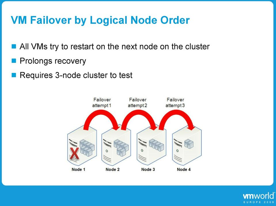 node on the cluster Prolongs