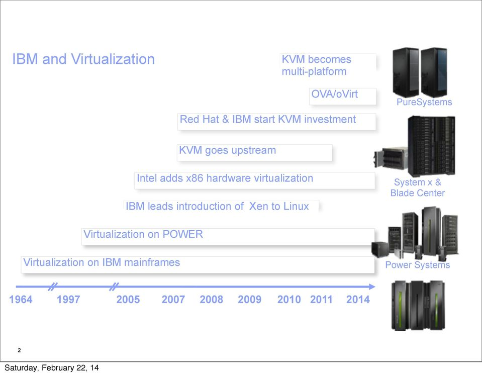 leads introduction of Xen to Linux System x & Blade Center Virtualization on POWER